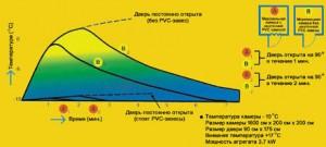 Тест стабилизации температуры